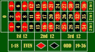 european-roulette-table