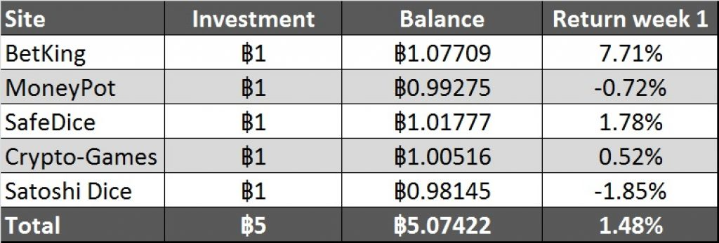 Bitcoin Investment table start