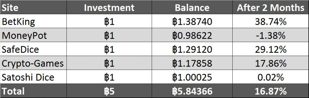 Bitcoin gambling investment table after 2 months