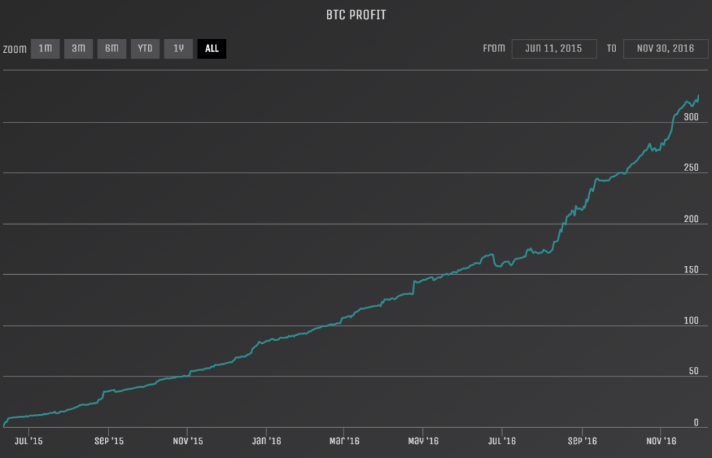 Crypto Games plot of investor returns