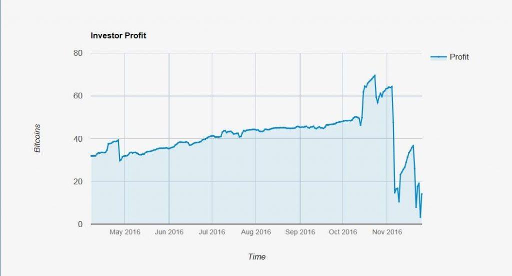 Bitvest Annual Chart