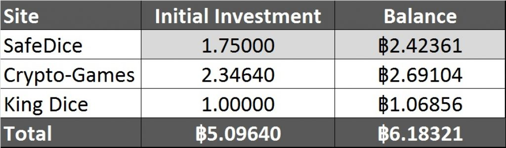 Bitcoin Gambling Investment Table 5