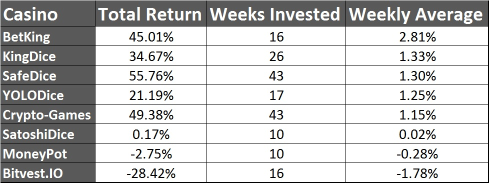 10 month returns