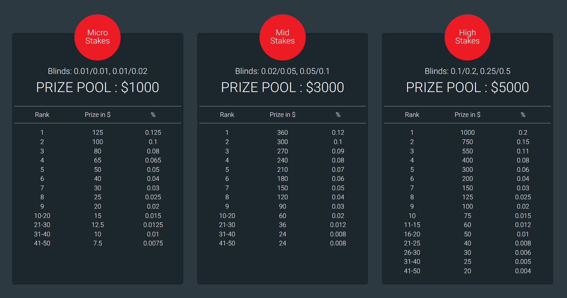 BetKing Poker Rake Race details
